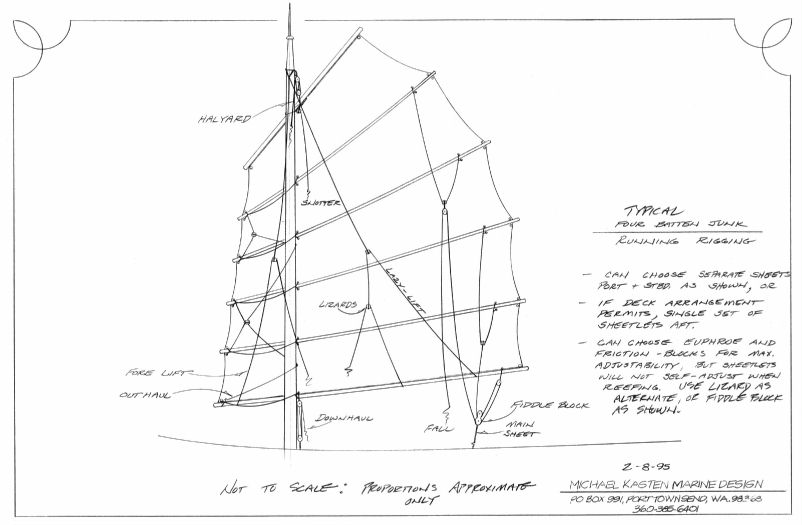 Four Batten Junk Sail Layout - Kasten Marine Design, inc.